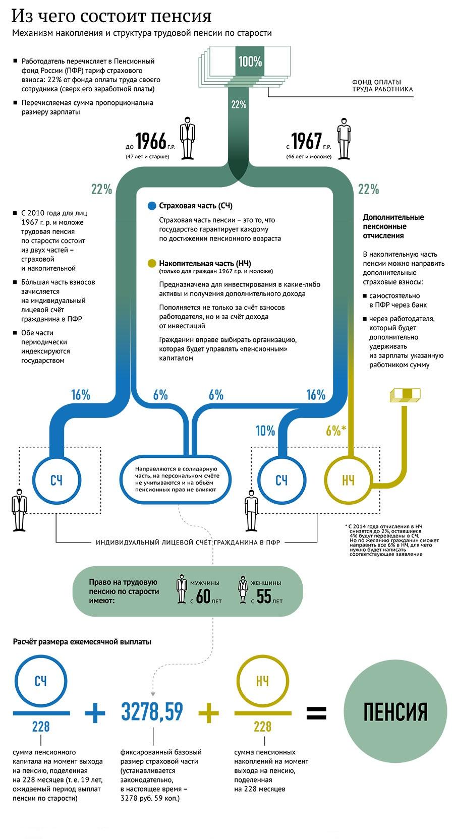 схема распределения пенсии